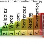 Teaching Speech Sounds: The Process of Articulation Therapy